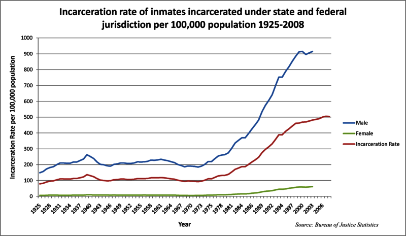 Incarceration rates in the United States since 1925